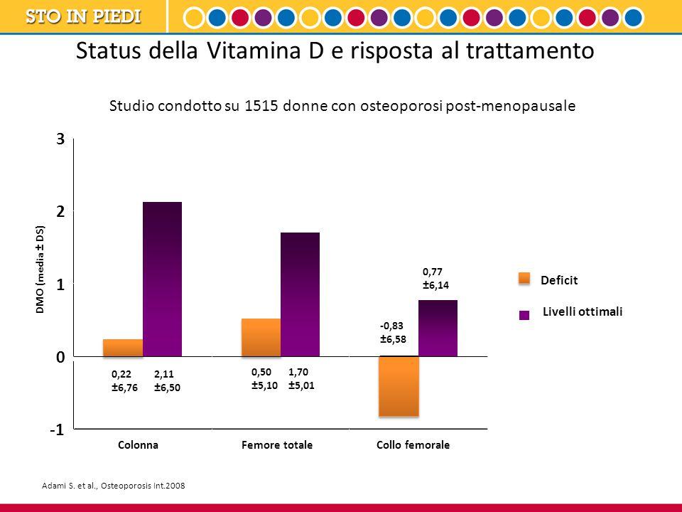 Status della Vitamina D e risposta al trattamento 2,11 ±6,50 1,70 ±5,01 0,77 ±6,14 0,50 ±5,10 -0,83 ±6,58 0,22 ±6,76 0 1 2 3 ColonnaFemore totaleCollo femorale Deficit Livelli ottimali Adami S.