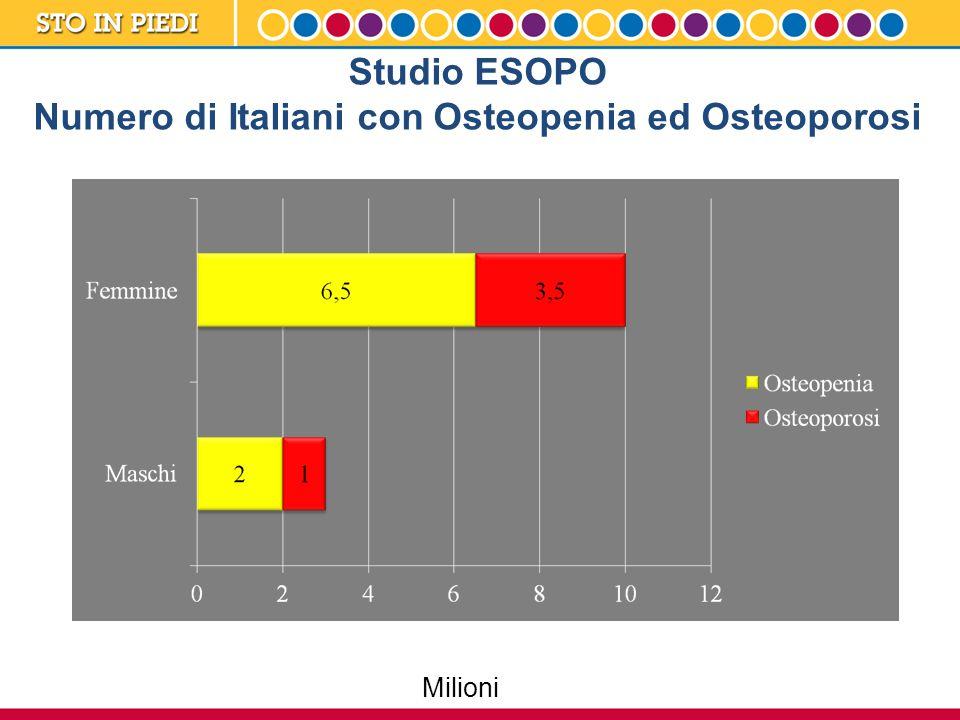 Fratture da Osteoporosi Le fratture da osteoporosi sono più comuni dell'infarto del miocardio, dell'ictus e del cancro della mammella valutati globalmente.