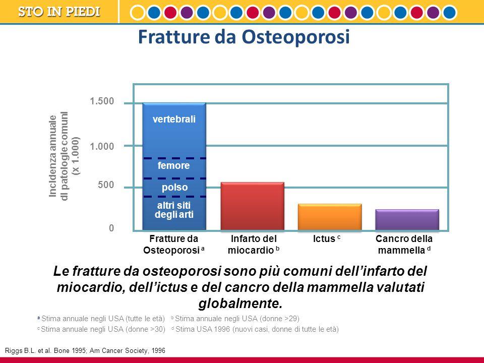 Fratture da Osteoporosi Le fratture da osteoporosi sono più comuni dell'infarto del miocardio, dell'ictus e del cancro della mammella valutati globalm