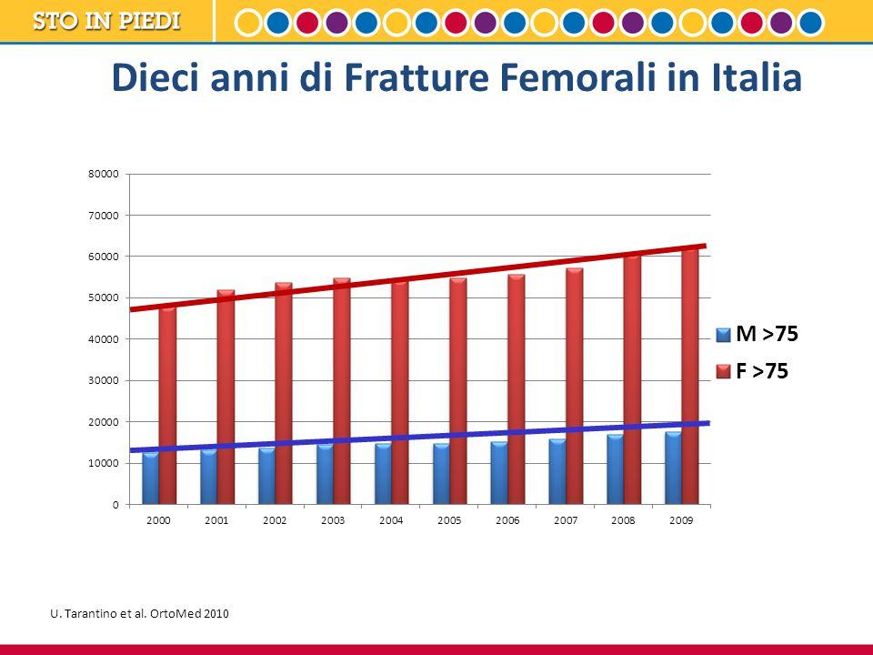 NOTA INFORMATIVA IMPORTANTE CONCORDATA CON L'AGENZIA ITALIANA DEL FARMACO (AIFA) 27 Gennaio 2012 La durata ottimale del trattamento con bisfosfonati per l osteoporosi non è stata ancora stabilita.