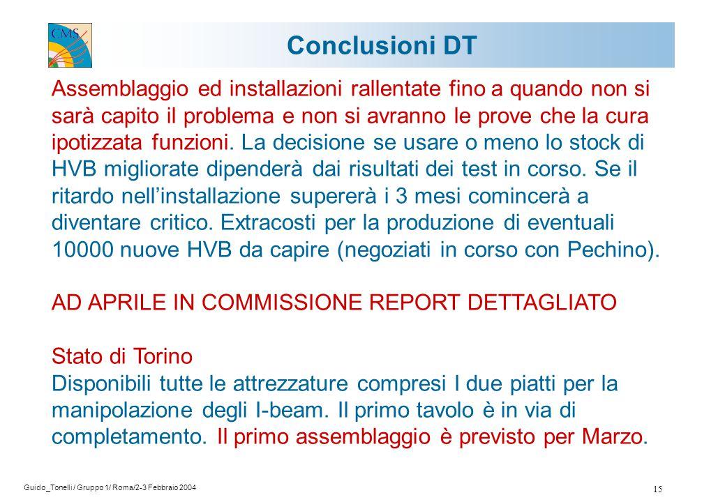 Guido_Tonelli / Gruppo 1/ Roma/2-3 Febbraio 2004 15 Assemblaggio ed installazioni rallentate fino a quando non si sarà capito il problema e non si avranno le prove che la cura ipotizzata funzioni.