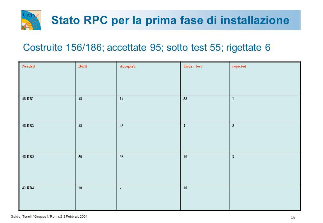 Guido_Tonelli / Gruppo 1/ Roma/2-3 Febbraio 2004 16 Costruite 156/186; accettate 95; sotto test 55; rigettate 6 Stato RPC per la prima fase di installazione NeededBuiltAcceptedUnder testrejected 48 RB14814331 48 RB2484323 48 RB35038102 42 RB410-