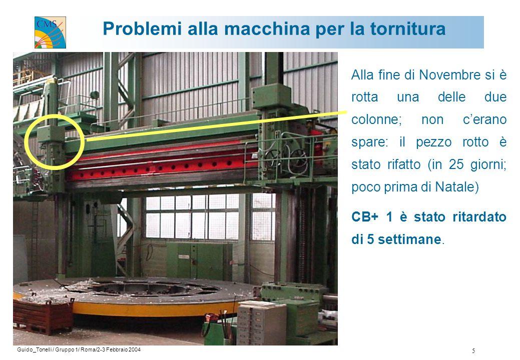 Guido_Tonelli / Gruppo 1/ Roma/2-3 Febbraio 2004 6 CB-2 100 % CB-1 95 % CB0 70 % CB+1 43 % CB+2 20 % Fraction completed 67 % C'è un ritardo di circa 6 settimane rispetto alla schedula prevista da CMS.