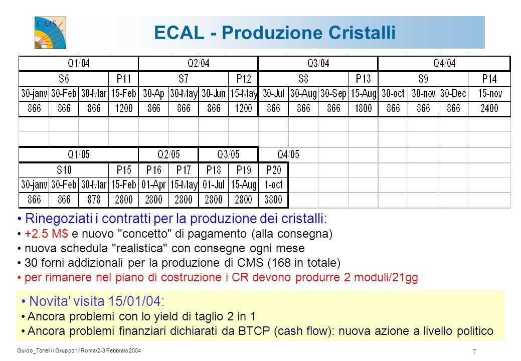 Guido_Tonelli / Gruppo 1/ Roma/2-3 Febbraio 2004 7 ECAL - Produzione Cristalli Rinegoziati i contratti per la produzione dei cristalli: +2.5 M$ e nuovo concetto di pagamento (alla consegna) nuova schedula realistica con consegne ogni mese 30 forni addizionali per la produzione di CMS (168 in totale) per rimanere nel piano di costruzione i CR devono produrre 2 moduli/21gg Novita visita 15/01/04: Ancora problemi con lo yield di taglio 2 in 1 Ancora problemi finanziari dichiarati da BTCP (cash flow): nuova azione a livello politico