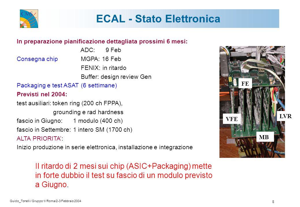 Guido_Tonelli / Gruppo 1/ Roma/2-3 Febbraio 2004 8 ECAL - Stato Elettronica MB VFE LVR FE In preparazione pianificazione dettagliata prossimi 6 mesi: ADC: 9 Feb Consegna chip MGPA: 16 Feb FENIX: in ritardo Buffer: design review Gen Packaging e test ASAT (6 settimane) Previsti nel 2004: test ausiliari: token ring (200 ch FPPA), grounding e rad hardness fascio in Giugno: 1 modulo (400 ch) fascio in Settembre: 1 intero SM (1700 ch) ALTA PRIORITA': Inizio produzione in serie elettronica, installazione e integrazione Il ritardo di 2 mesi sui chip (ASIC+Packaging) mette in forte dubbio il test su fascio di un modulo previsto a Giugno.
