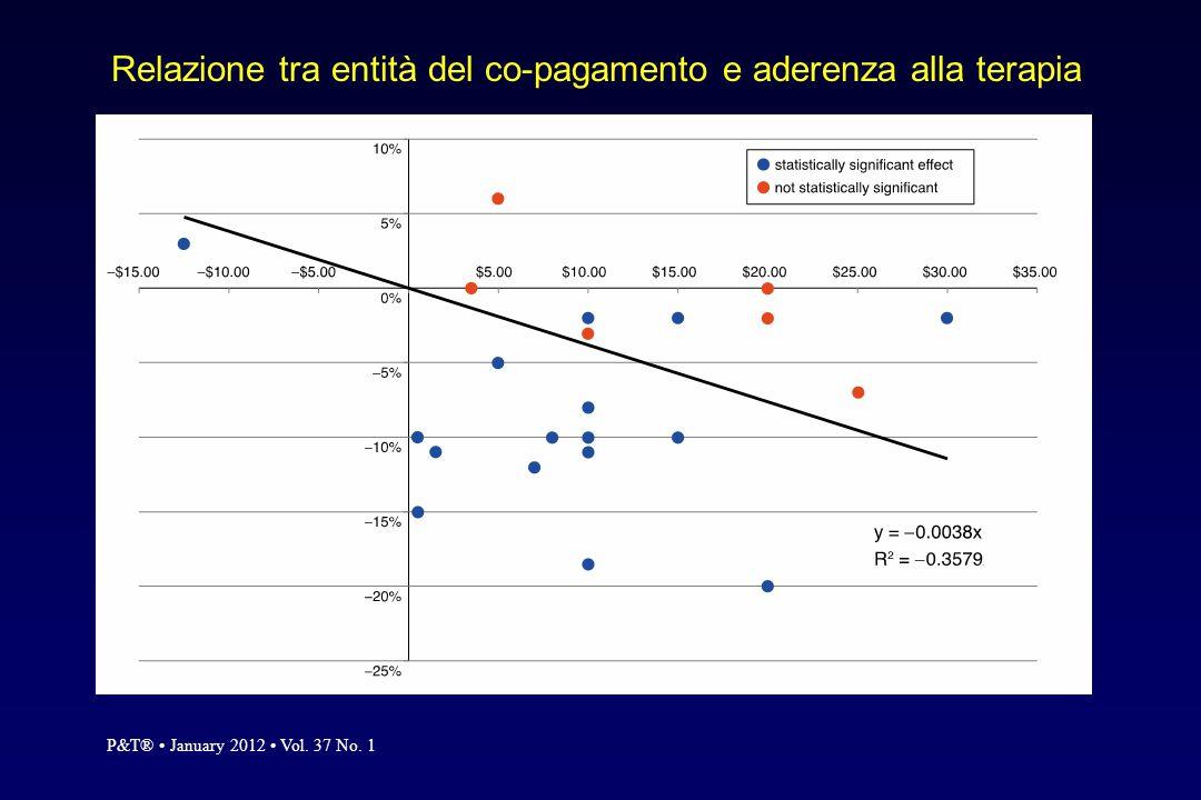 Relazione tra entità del co-pagamento e aderenza alla terapia P&T® January 2012 Vol. 37 No. 1