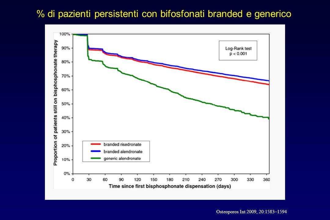 % di pazienti persistenti con bifosfonati branded e generico Osteoporos Int 2009, 20:1583–1594