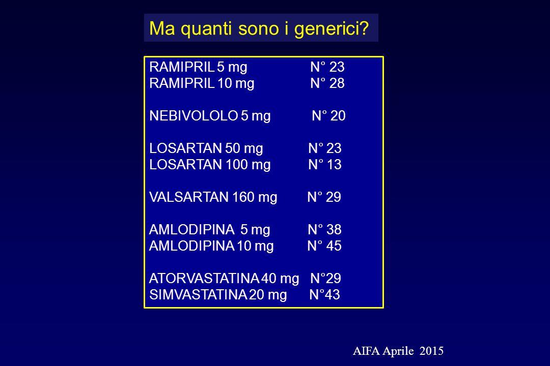 RAMIPRIL 5 mg N° 23 RAMIPRIL 10 mg N° 28 NEBIVOLOLO 5 mg N° 20 LOSARTAN 50 mg N° 23 LOSARTAN 100 mg N° 13 VALSARTAN 160 mg N° 29 AMLODIPINA 5 mg N° 38