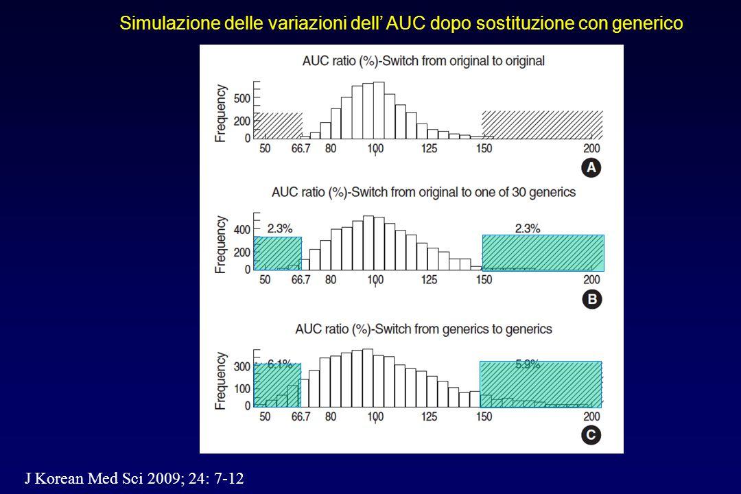 Simulazione delle variazioni dell' AUC dopo sostituzione con generico J Korean Med Sci 2009; 24: 7-12
