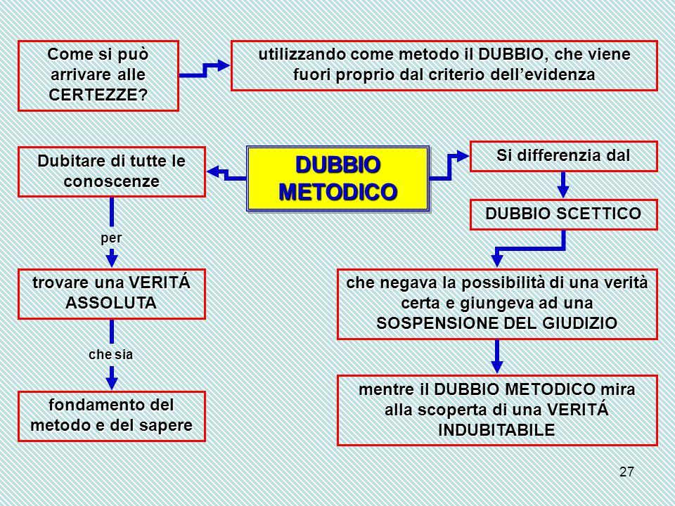 27 Come si può arrivare alle CERTEZZE? utilizzando come metodo il DUBBIO, che viene fuori proprio dal criterio dell'evidenza Dubitare di tutte le cono