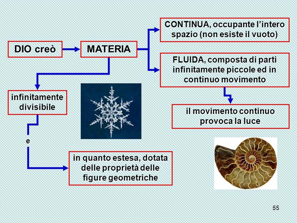 55 DIO creò MATERIA CONTINUA, occupante l'intero spazio (non esiste il vuoto) FLUIDA, composta di parti infinitamente piccole ed in continuo movimento infinitamente divisibile in quanto estesa, dotata delle proprietà delle figure geometriche il movimento continuo provoca la luce e