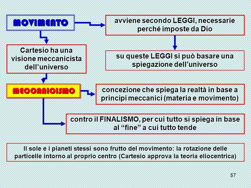 57 MOVIMENTO avviene secondo LEGGI, necessarie perché imposte da Dio su queste LEGGI si può basare una spiegazione dell'universo MECCANICISMOMECCANICI