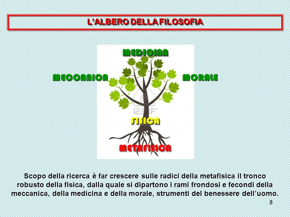 8 L'ALBERO DELLA FILOSOFIA Scopo della ricerca è far crescere sulle radici della metafisica il tronco robusto della fisica, dalla quale si dipartono i