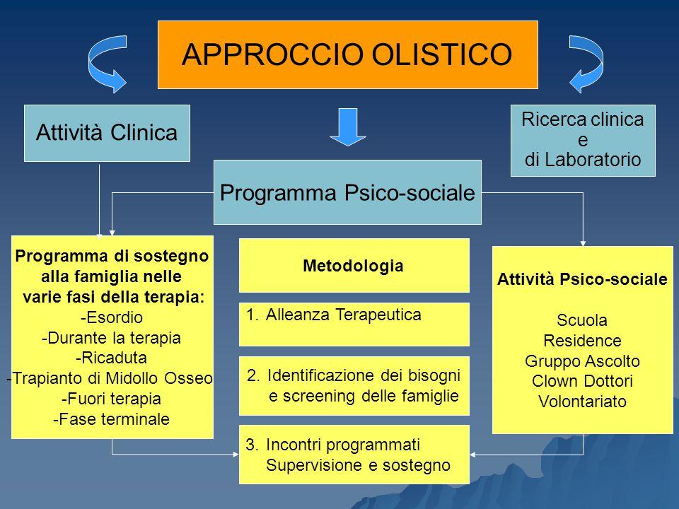 APPROCCIO OLISTICO Attività Clinica Ricerca clinica e di Laboratorio Programma Psico-sociale Metodologia 1.Alleanza Terapeutica Attività Psico-sociale