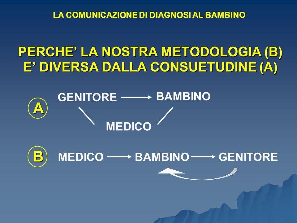 PERCHE' LA NOSTRA METODOLOGIA (B) E' DIVERSA DALLA CONSUETUDINE (A) GENITORE BAMBINO MEDICO A BAMBINOGENITORE B MEDICO LA COMUNICAZIONE DI DIAGNOSI AL