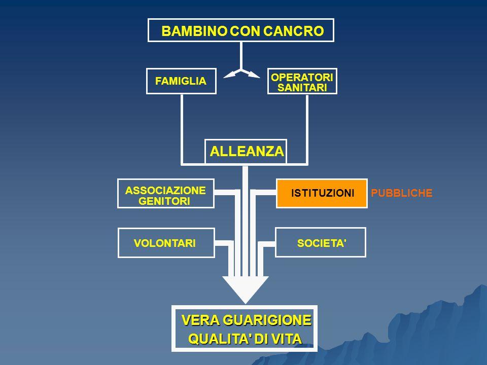 BAMBINO CON CANCRO FAMIGLIA OPERATORI SANITARI ALLEANZA ASSOCIAZIONE GENITORI VOLONTARI ISTITUZIONI SOCIETA' VERA GUARIGIONE QUALITA' DI VITA PUBBLICH