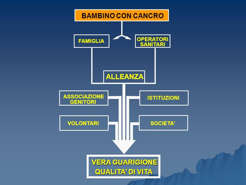 BAMBINO CON CANCRO FAMIGLIA OPERATORI SANITARI ALLEANZA ASSOCIAZIONE GENITORI VOLONTARI ISTITUZIONI SOCIETA' VERA GUARIGIONE QUALITA' DI VITA