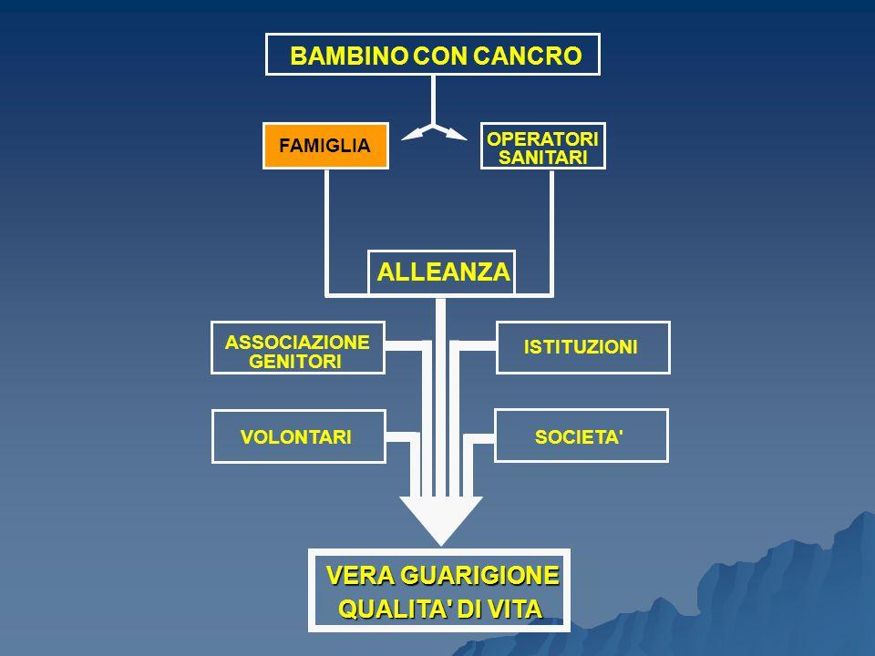 BAMBINO CON CANCRO FAMIGLIA OPERATORI SANITARI ALLEANZA ASSOCIAZIONE GENITORI VOLONTARI ISTITUZIONI SOCIETA VERA GUARIGIONE QUALITA DI VITA