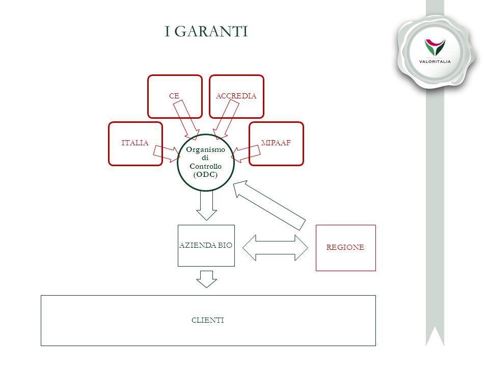 I GARANTI Organismo di Controllo (ODC) ITALIACEACCREDIAMIPAAF CLIENTI REGIONE AZIENDA BIO