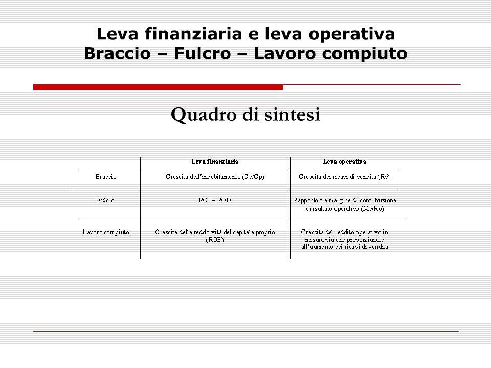 Leva finanziaria La formula della leva finanziaria (leverage) è la seguente: Cd ROE = ROI + ------ (ROI – ROD) Cp La formula si ottiene, trascurando per semplicità la gestione straordinaria e le imposte d'esercizio, dalla seguente uguaglianza: Re = Ro – Of Re = Utile d'esercizio Ti = Totale impieghi Ro = Reddito operativo Cp = Capitale proprio Of = Oneri finanziari Cd = Capitale di debito Ro Of Sapendo che ROI = ------ e ROD = ------ si ha: Ti Cd Re = ROI x Ti – ROD x Cd Essendo Ti = Cp + Cd l'uguaglianza può così essere espressa: Re = ROI x (Cp + Cd) – ROD x Cd Re = ROI x Cp + ROI x Cd – ROD x Cd Re = ROI x Cp + Cd x (ROI – ROD)
