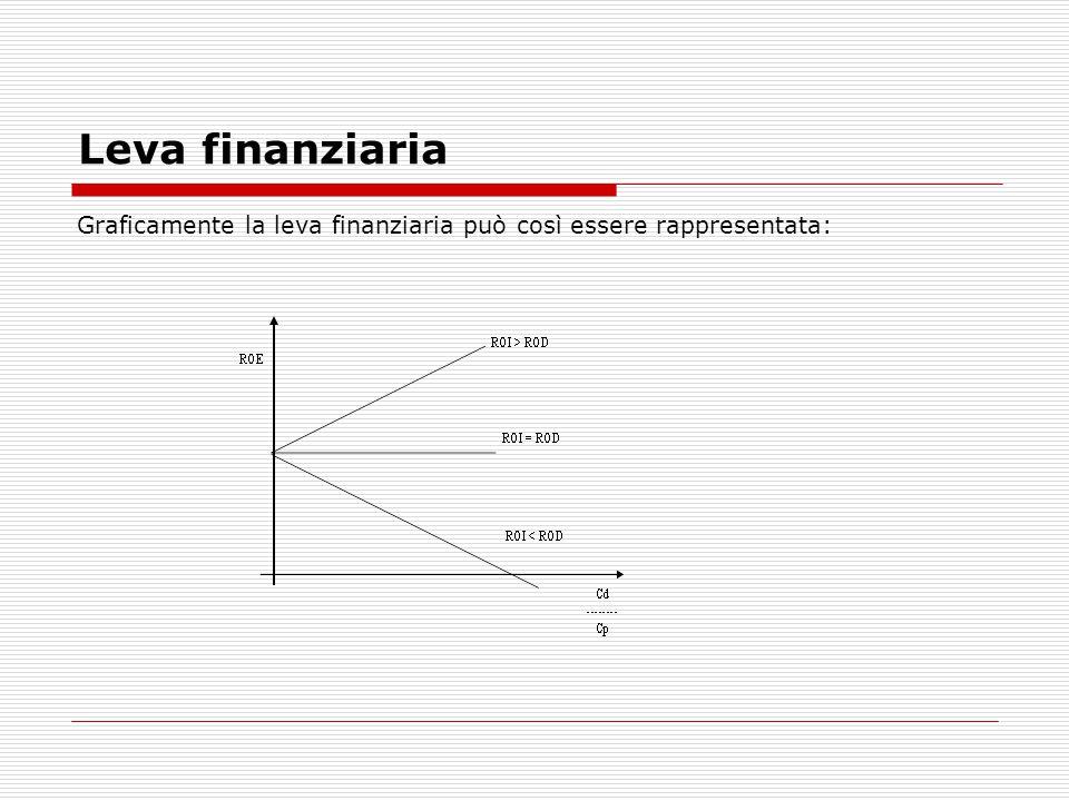 Leva finanziaria Esempio – Tre imprese con un totale impieghi di 1.000.000 di euro e ROI del 15% presentano una differente composizione delle fonti di finanziamento.