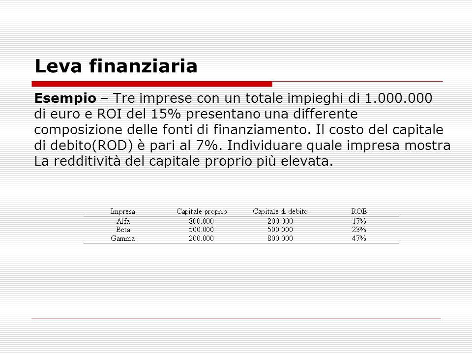 Leva finanziaria Esempio – Tre imprese con un totale impieghi di 1.000.000 di euro e ROI del 15% presentano una differente composizione delle fonti di