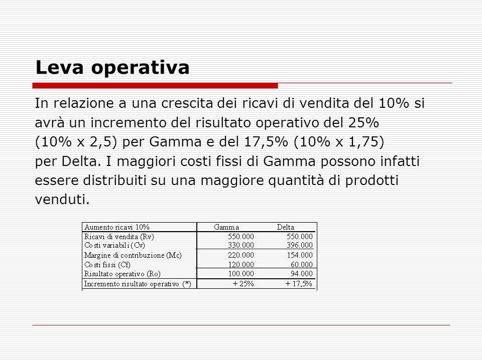 Leva operativa In relazione a una crescita dei ricavi di vendita del 10% si avrà un incremento del risultato operativo del 25% (10% x 2,5) per Gamma e