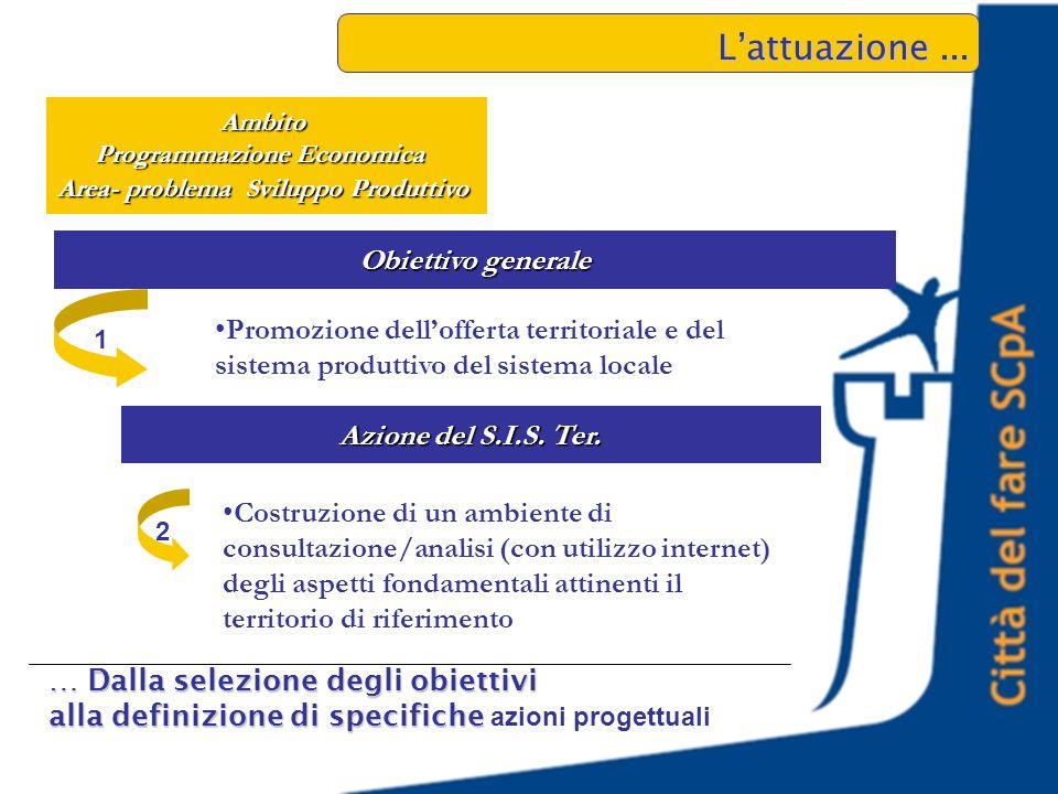 Ambito Programmazione Economica Area- problema Sviluppo Produttivo Promozione dell'offerta territoriale e del sistema produttivo del sistema locale L'attuazione...