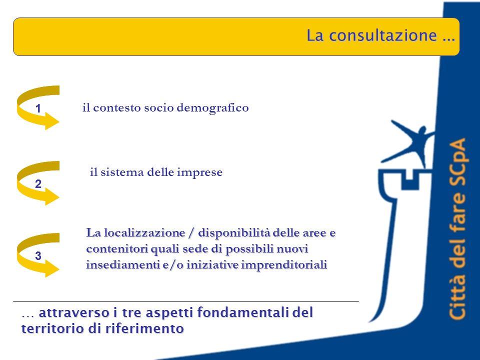 il contesto socio demografico il sistema delle imprese La localizzazione / disponibilità delle aree e contenitori quali sede di possibili nuovi insediamenti e/o iniziative imprenditoriali La consultazione...