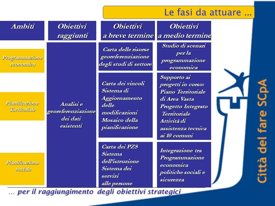 Ambiti Programmazioneeconomica … per il raggiungimento degli obiettivi strategici Le fasi da attuare...