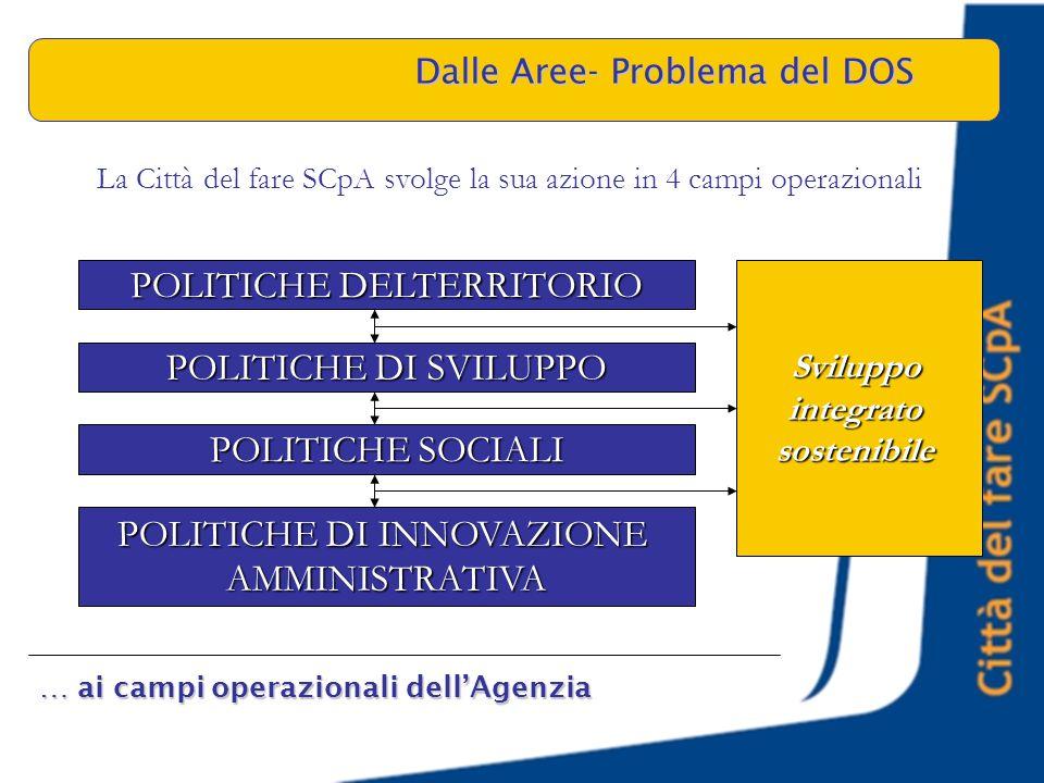 POLITICHE DELTERRITORIO POLITICHE DI SVILUPPO POLITICHE SOCIALI POLITICHE DI INNOVAZIONE AMMINISTRATIVA Sviluppointegratosostenibile La Città del fare SCpA svolge la sua azione in 4 campi operazionali Dalle Aree- Problema del DOS … ai campi operazionali dell'Agenzia