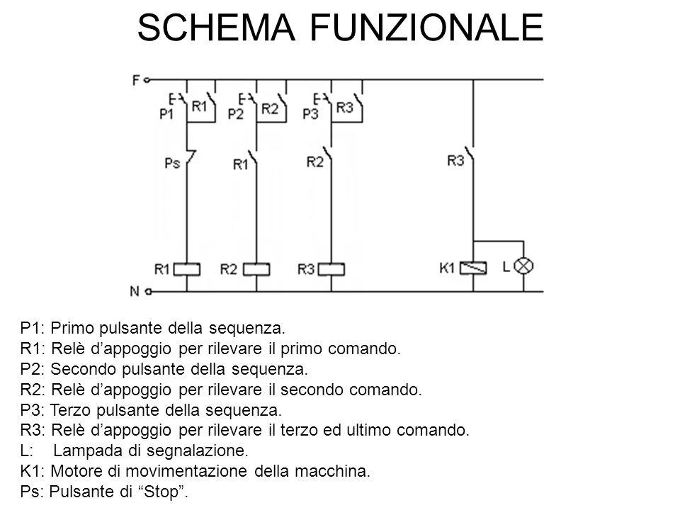 SCHEMA FUNZIONALE P1: Primo pulsante della sequenza. R1: Relè d'appoggio per rilevare il primo comando. P2: Secondo pulsante della sequenza. R2: Relè