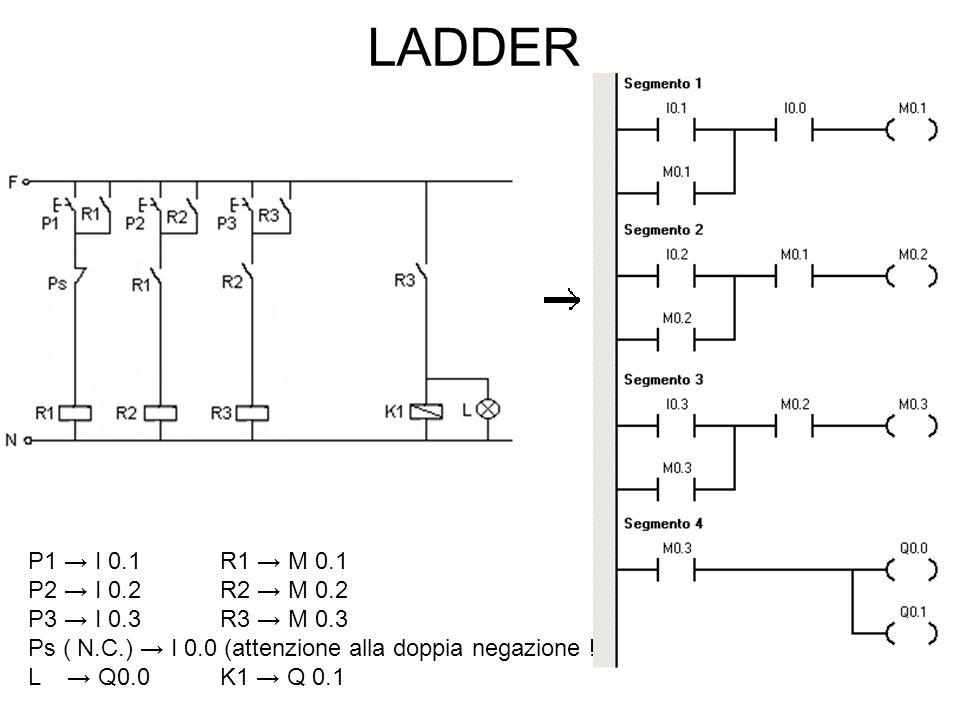 LADDER P1 → I 0.1R1 → M 0.1 P2 → I 0.2R2 → M 0.2 P3 → I 0.3R3 → M 0.3 Ps ( N.C.) → I 0.0 (attenzione alla doppia negazione !) L → Q0.0K1 → Q 0.1
