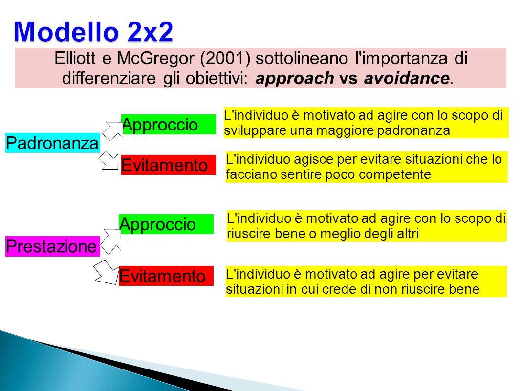 Elliott e McGregor (2001) sottolineano l'importanza di differenziare gli obiettivi: approach vs avoidance. Prestazione Padronanza Approccio Evitamento