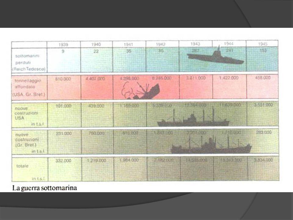 La seconda guerra mondiale b) Operazioni complesse: ○ Aeronavali ○ Logistica Attraversamento della Manica (6 giugno 1944)