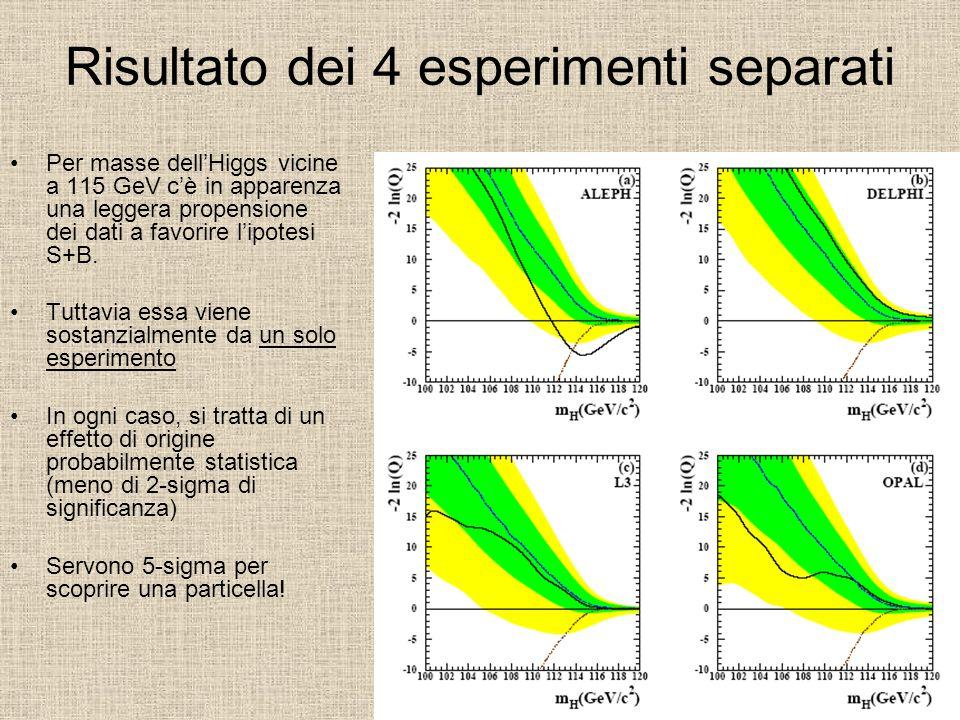 Risultato dei 4 esperimenti separati Per masse dell'Higgs vicine a 115 GeV c'è in apparenza una leggera propensione dei dati a favorire l'ipotesi S+B.