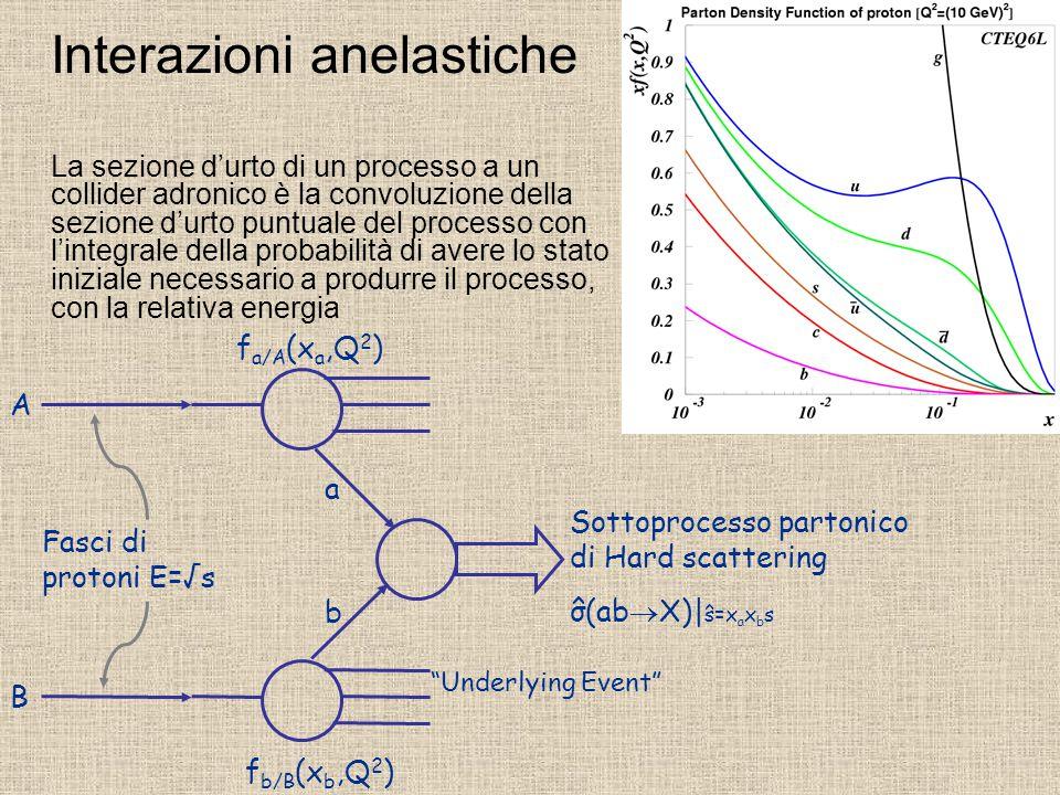 Fasci di protoni E=√s f a/A (x a,Q 2 ) f b/B (x b,Q 2 ) Underlying Event a b A B Sottoprocesso partonico di Hard scattering σ(ab  X)| s=x a x b s ^ ^ Interazioni anelastiche La sezione d'urto di un processo a un collider adronico è la convoluzione della sezione d'urto puntuale del processo con l'integrale della probabilità di avere lo stato iniziale necessario a produrre il processo, con la relativa energia