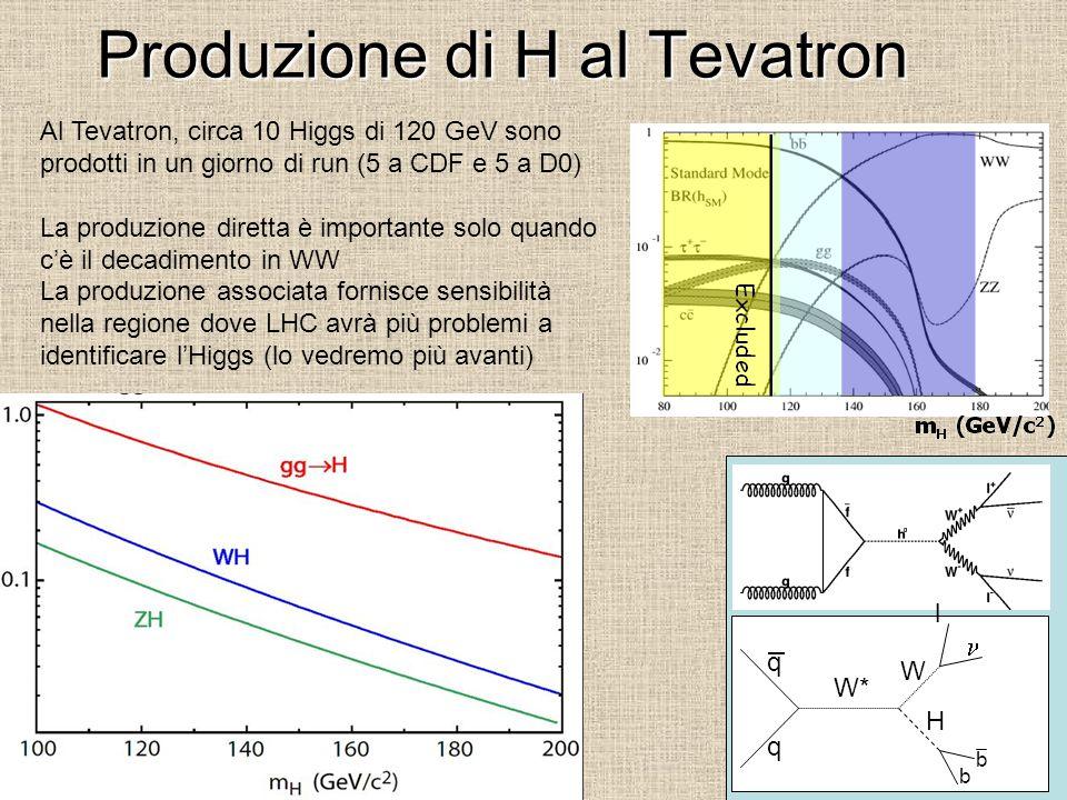 Produzione di H al Tevatron Al Tevatron, circa 10 Higgs di 120 GeV sono prodotti in un giorno di run (5 a CDF e 5 a D0) La produzione diretta è importante solo quando c'è il decadimento in WW La produzione associata fornisce sensibilità nella regione dove LHC avrà più problemi a identificare l'Higgs (lo vedremo più avanti) e W* H W q q b b l