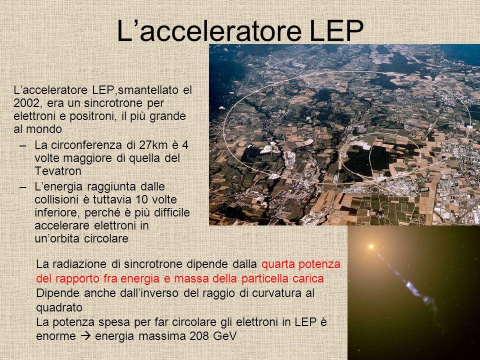 L'acceleratore LEP L'acceleratore LEP,smantellato el 2002, era un sincrotrone per elettroni e positroni, il più grande al mondo –La circonferenza di 27km è 4 volte maggiore di quella del Tevatron –L'energia raggiunta dalle collisioni è tuttavia 10 volte inferiore, perché è più difficile accelerare elettroni in un'orbita circolare La radiazione di sincrotrone dipende dalla quarta potenza del rapporto fra energia e massa della particella carica Dipende anche dall'inverso del raggio di curvatura al quadrato La potenza spesa per far circolare gli elettroni in LEP è enorme  energia massima 208 GeV