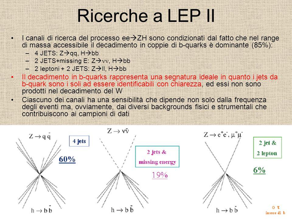 Ricerche a LEP II I canali di ricerca del processo ee  ZH sono condizionati dal fatto che nel range di massa accessibile il decadimento in coppie di b-quarks è dominante (85%): –4 JETS: Z  qq, H  bb –2 JETS+missing E: Z , H  bb –2 leptoni + 2 JETS: Z  ll, H  bb Il decadimento in b-quarks rappresenta una segnatura ideale in quanto i jets da b-quark sono i soli ad essere identificabili con chiarezza, ed essi non sono prodotti nel decadimento del W Ciascuno dei canali ha una sensibilità che dipende non solo dalla frequenza degli eventi ma, ovviamente, dai diversi backgrounds fisici e strumentali che contribuiscono ai campioni di dati
