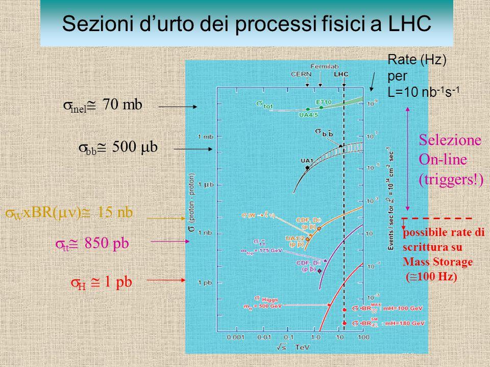 Sezioni d'urto dei processi fisici a LHC  inel  70 mb  bb  500  b  W xBR(  )  15 nb  tt  850 pb  H  1 pb Rate (Hz) per L=10 nb -1 s -1 possibile rate di scrittura su Mass Storage (  100 Hz) Selezione On-line (triggers!)