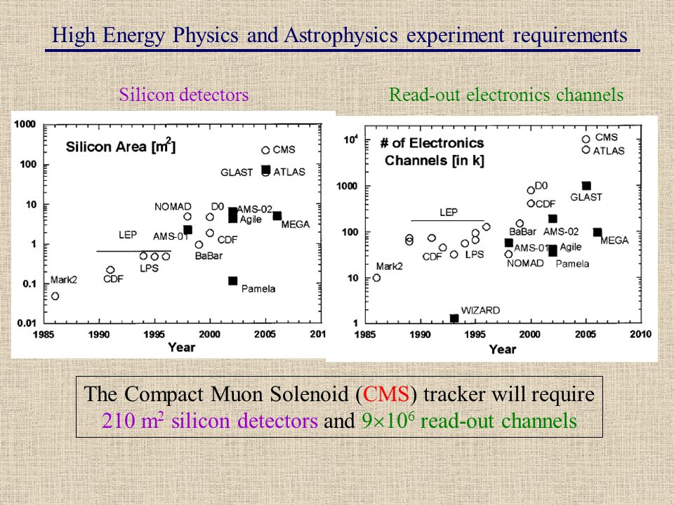 High Energy Physics and Astrophysics experiment requirements Silicon detectorsRead-out electronics channels The Compact Muon Solenoid (CMS) tracker will require 210 m 2 silicon detectors and 9  10 6 read-out channels