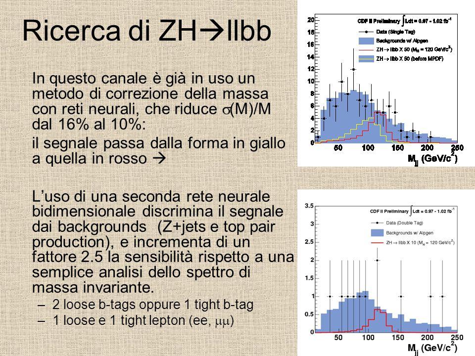 Ricerca di ZH  llbb In questo canale è già in uso un metodo di correzione della massa con reti neurali, che riduce  (M)/M dal 16% al 10%: il segnale passa dalla forma in giallo a quella in rosso  L'uso di una seconda rete neurale bidimensionale discrimina il segnale dai backgrounds (Z+jets e top pair production), e incrementa di un fattore 2.5 la sensibilità rispetto a una semplice analisi dello spettro di massa invariante.