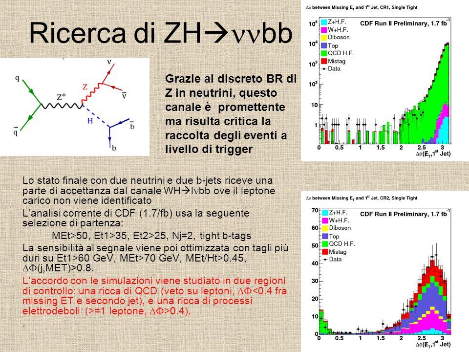Ricerca di ZH  bb Lo stato finale con due neutrini e due b-jets riceve una parte di accettanza dal canale WH  l bb ove il leptone carico non viene identificato L'analisi corrente di CDF (1.7/fb) usa la seguente selezione di partenza: MEt>50, Et1>35, Et2>25, Nj=2, tight b-tags La sensibilità al segnale viene poi ottimizzata con tagli più duri su Et1>60 GeV, MEt>70 GeV, MEt/Ht>0.45,  (j,MET)>0.8.