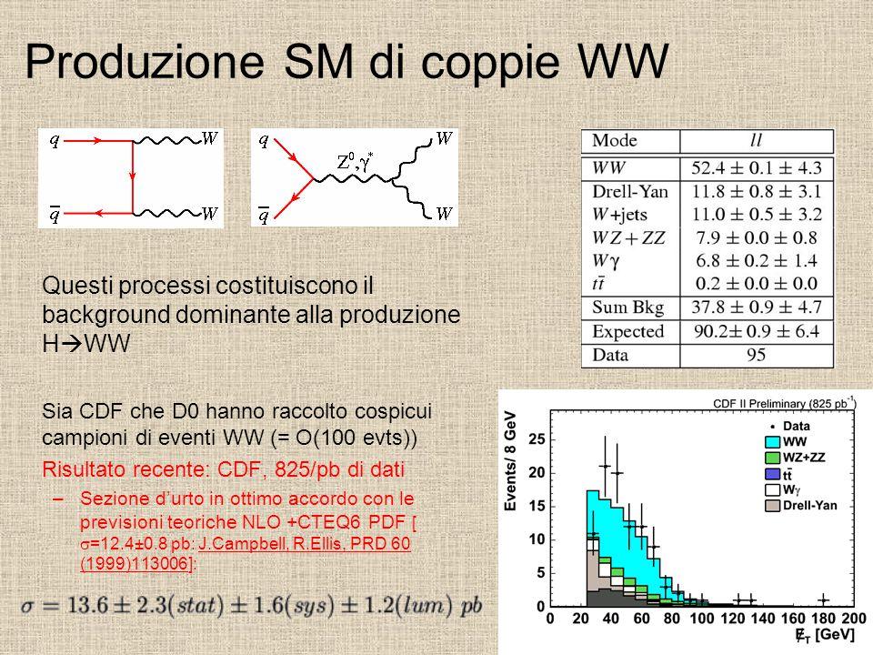 Produzione SM di coppie WW Questi processi costituiscono il background dominante alla produzione H  WW Sia CDF che D0 hanno raccolto cospicui campioni di eventi WW (= O(100 evts)) Risultato recente: CDF, 825/pb di dati –Sezione d'urto in ottimo accordo con le previsioni teoriche NLO +CTEQ6 PDF [  =12.4±0.8 pb: J.Campbell, R.Ellis, PRD 60 (1999)113006]: