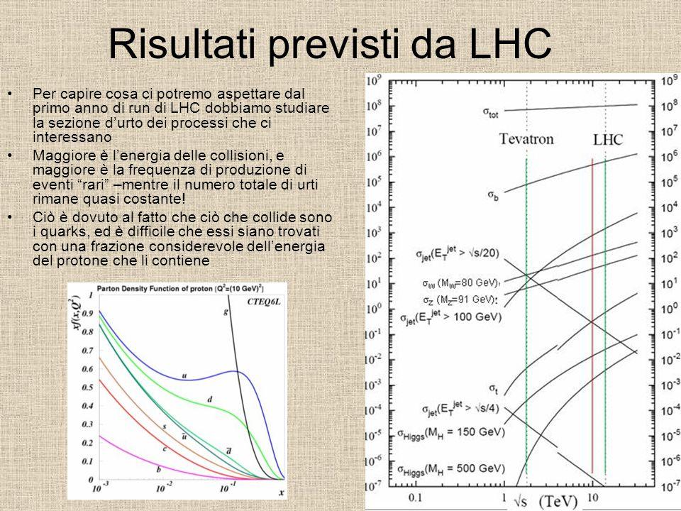 Risultati previsti da LHC Per capire cosa ci potremo aspettare dal primo anno di run di LHC dobbiamo studiare la sezione d'urto dei processi che ci interessano Maggiore è l'energia delle collisioni, e maggiore è la frequenza di produzione di eventi rari –mentre il numero totale di urti rimane quasi costante.