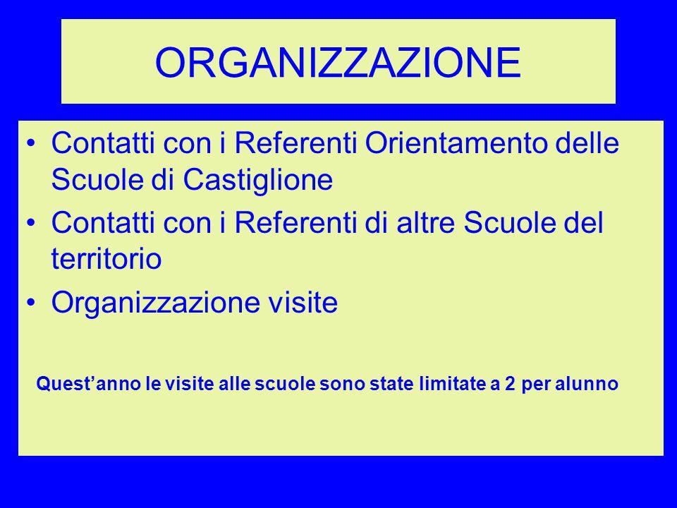 ORGANIZZAZIONE Contatti con i Referenti Orientamento delle Scuole di Castiglione Contatti con i Referenti di altre Scuole del territorio Organizzazion