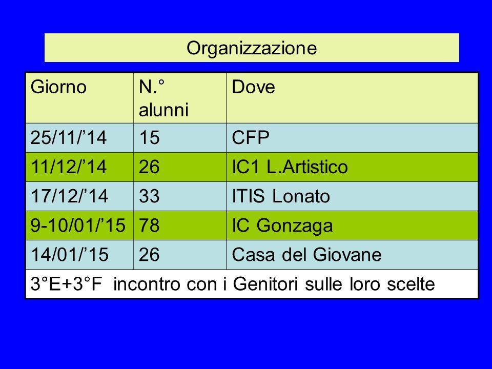 Organizzazione GiornoN.° alunni Dove 25/11/'1415CFP 11/12/'1426IC1 L.Artistico 17/12/'1433ITIS Lonato 9-10/01/'1578IC Gonzaga 14/01/'1526Casa del Giov