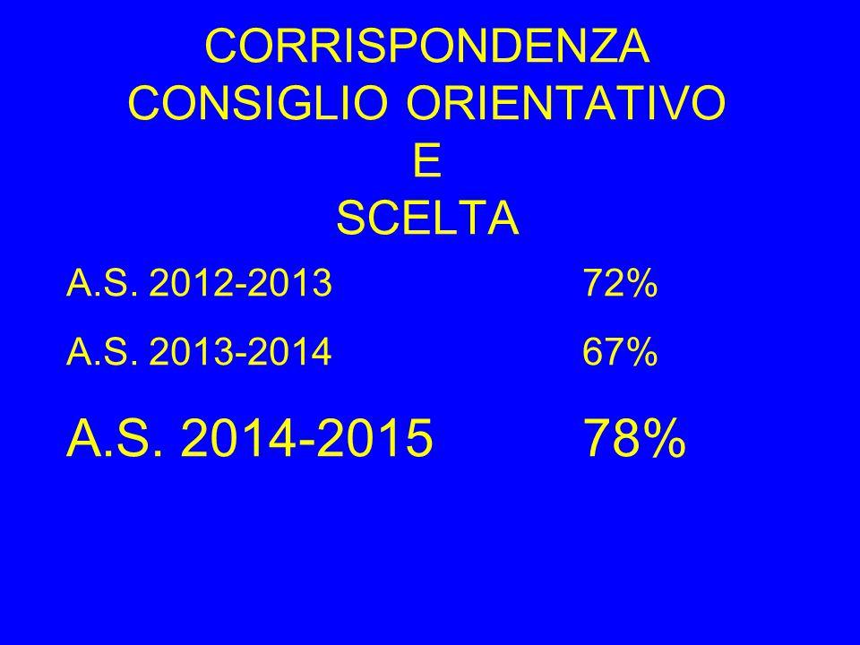 CORRISPONDENZA CONSIGLIO ORIENTATIVO E SCELTA A.S. 2012-201372% A.S. 2013-201467% A.S. 2014-201578%