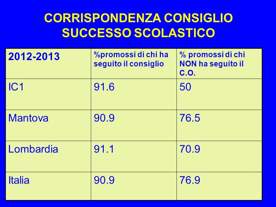 CORRISPONDENZA CONSIGLIO SUCCESSO SCOLASTICO 2012-2013 %promossi di chi ha seguito il consiglio % promossi di chi NON ha seguito il C.O. IC191.650 Man